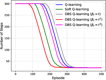 Figure 3 for Reinforcement Learning with Dynamic Boltzmann Softmax Updates