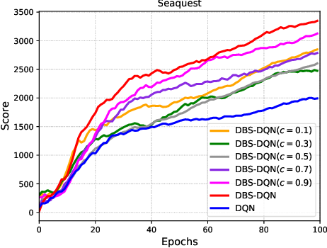 Figure 4 for Reinforcement Learning with Dynamic Boltzmann Softmax Updates