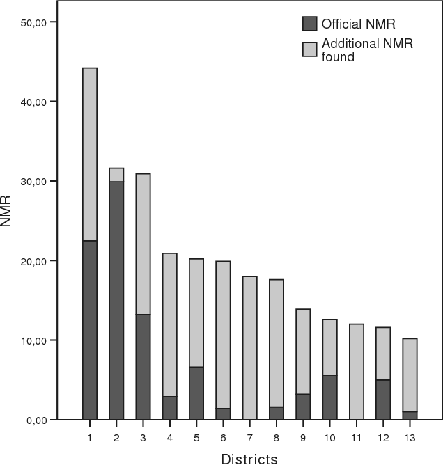 Figure 1: NMR stratified according to districts in Quang Ninh province revealing the extent of invisible neonatal mortality. Due to small size, two districts were merged in the analysis, resulting in 13 sub-entities.