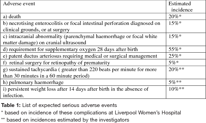 Table 1: List of expected serious adverse events * based on incidence of these complications at Liverpool Women's Hospital ** based on incidences estimated by the investigators