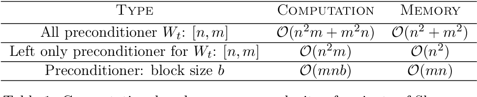 Figure 2 for Second Order Optimization Made Practical