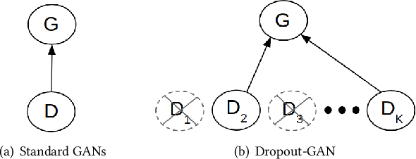 Figure 1 for Dropout-GAN: Learning from a Dynamic Ensemble of Discriminators