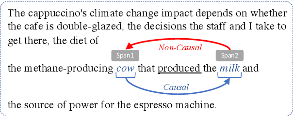 Figure 1 for Predicting Directionality in Causal Relations in Text