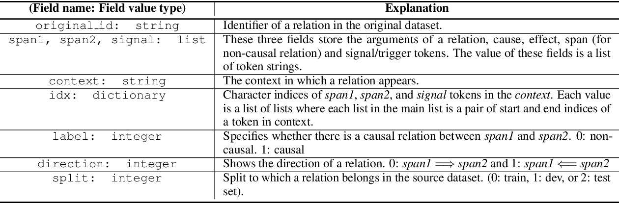 Figure 2 for Predicting Directionality in Causal Relations in Text