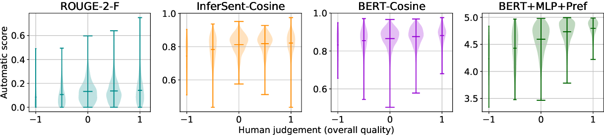 Figure 2 for Better Rewards Yield Better Summaries: Learning to Summarise Without References