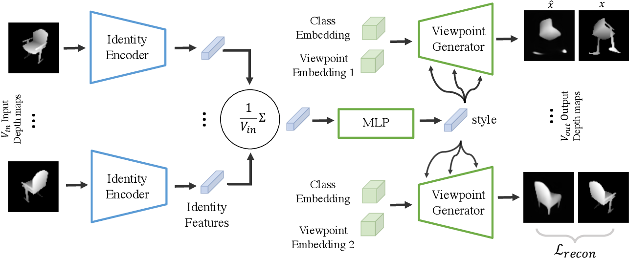 Figure 2 for Improved Modeling of 3D Shapes with Multi-view Depth Maps