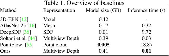 Figure 1 for Improved Modeling of 3D Shapes with Multi-view Depth Maps