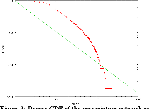 Figure 3: Degree CDF of the prescription network and the corresponding PL approximation.