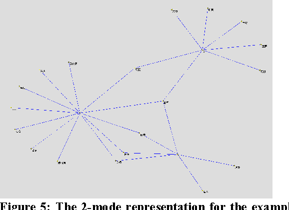 Figure 5: The 2-mode representation for the example in Figure 2.