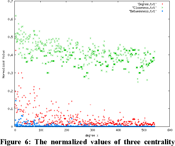 Figure 6: The normalized values of three centrality indices.