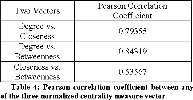 Table 4: Pearson correlation coefficient between any of the three normalized centrality measure vector