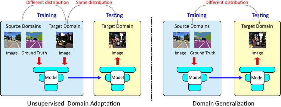 Figure 1 for Generalizable Semantic Segmentation via Model-agnostic Learning and Target-specific Normalization