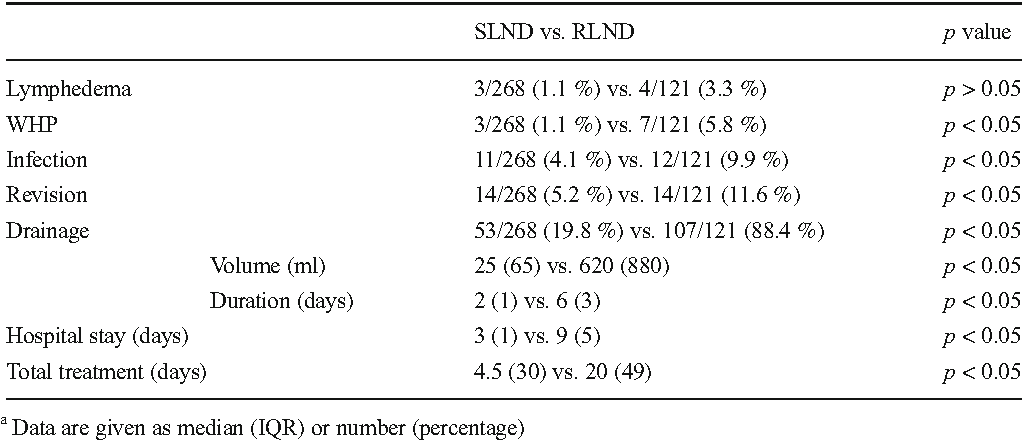 Evaluation of factors in seroma formation and complications in