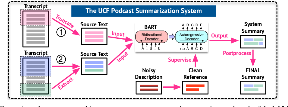 Figure 1 for Automatic Summarization of Open-Domain Podcast Episodes