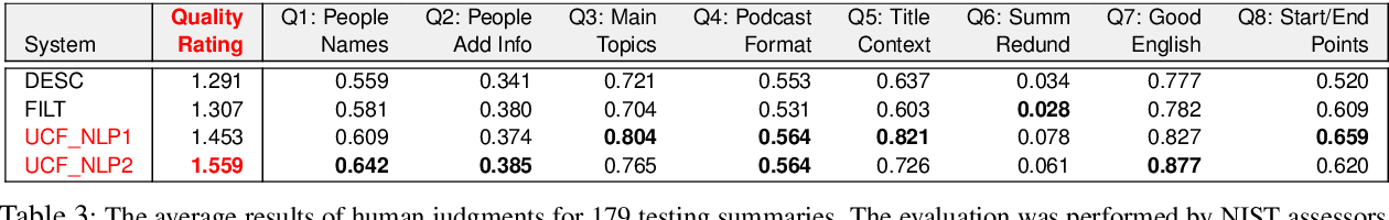 Figure 3 for Automatic Summarization of Open-Domain Podcast Episodes