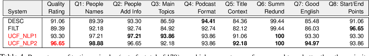 Figure 4 for Automatic Summarization of Open-Domain Podcast Episodes