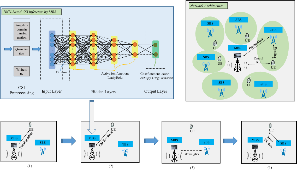 Figure 2 for Exploiting Wireless Channel State Information Structures Beyond Linear Correlations: A Deep Learning Approach