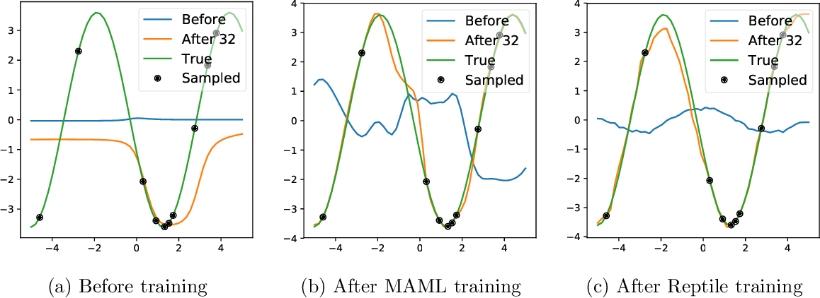 Figure 1 for On First-Order Meta-Learning Algorithms