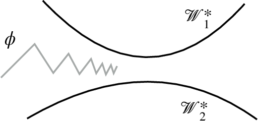 Figure 3 for On First-Order Meta-Learning Algorithms