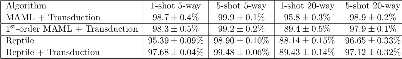 Figure 4 for On First-Order Meta-Learning Algorithms