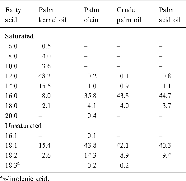 Polyhydroxyalkanoates from Palm Oil: Biodegradable Plastics (SpringerBriefs in Microbiology)