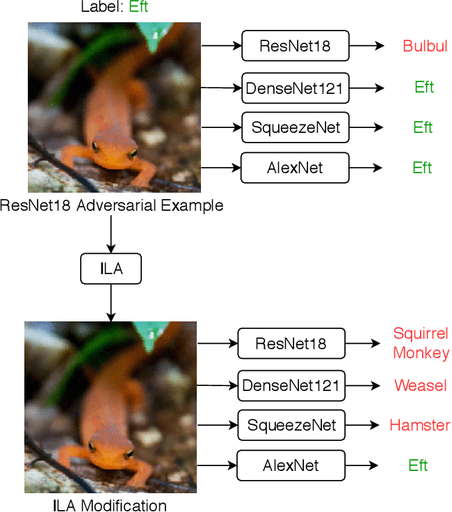 Figure 1 for Enhancing Adversarial Example Transferability with an Intermediate Level Attack