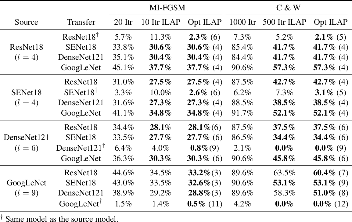 Figure 2 for Enhancing Adversarial Example Transferability with an Intermediate Level Attack