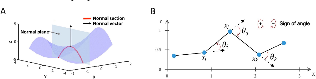 Figure 3 for Curvature Regularization to Prevent Distortion in Graph Embedding