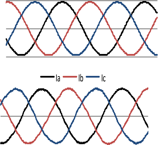 Fig. 5 STATCOM voltage and current waveforms connected to AC system.