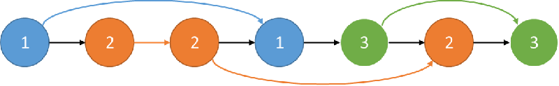 Figure 3 for Universal Clustering via Crowdsourcing