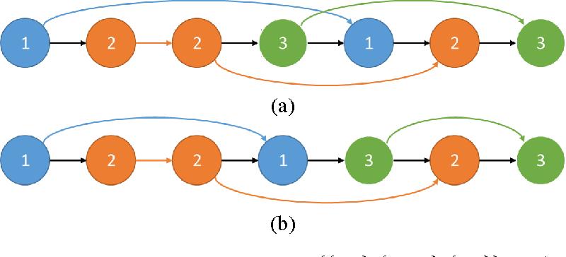 Figure 4 for Universal Clustering via Crowdsourcing