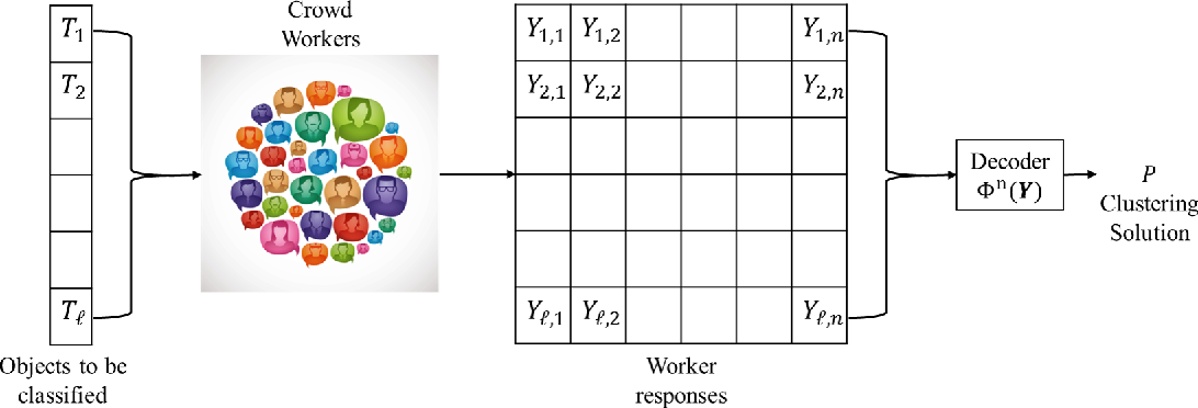 Figure 1 for Universal Clustering via Crowdsourcing