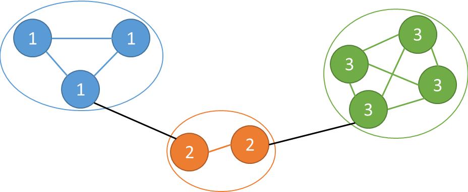 Figure 2 for Universal Clustering via Crowdsourcing
