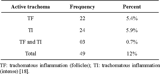 Table 2 from Current state of active trachoma among