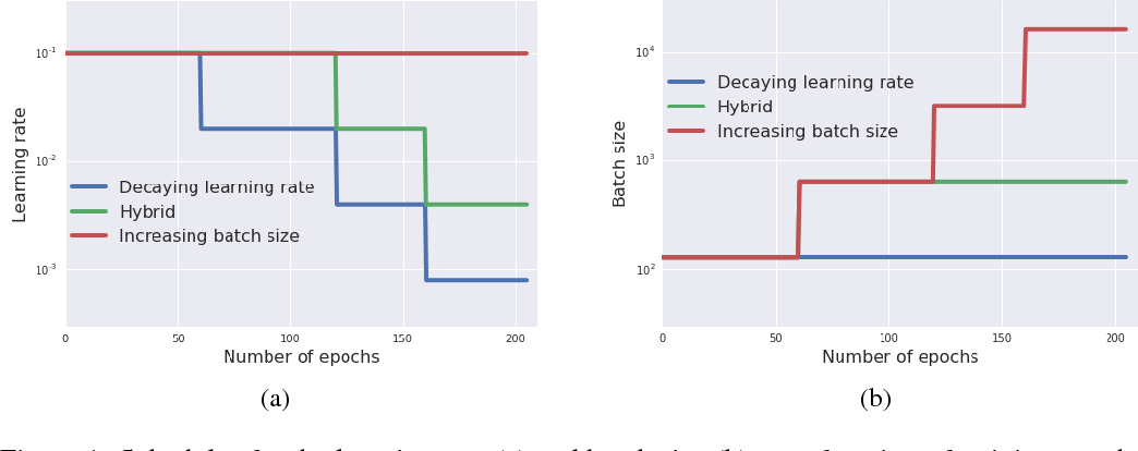 Figure 1 for Don't Decay the Learning Rate, Increase the Batch Size