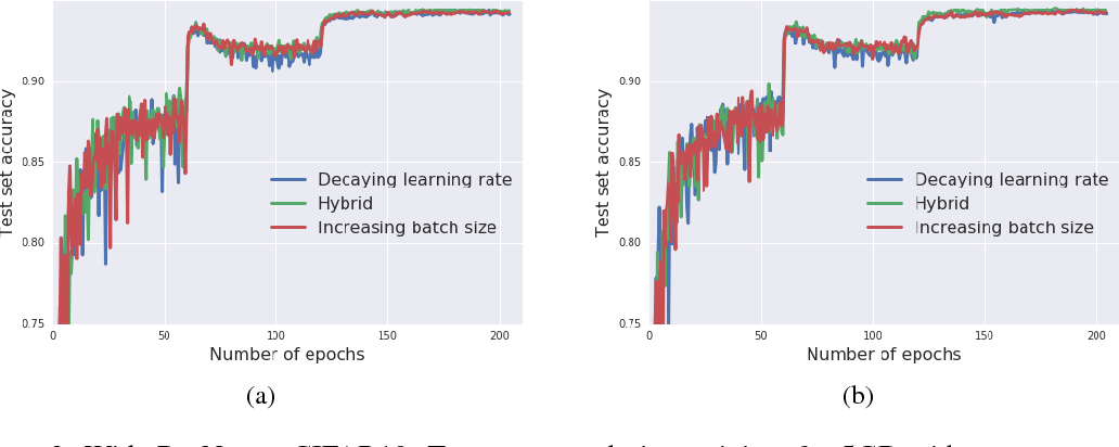 Figure 3 for Don't Decay the Learning Rate, Increase the Batch Size
