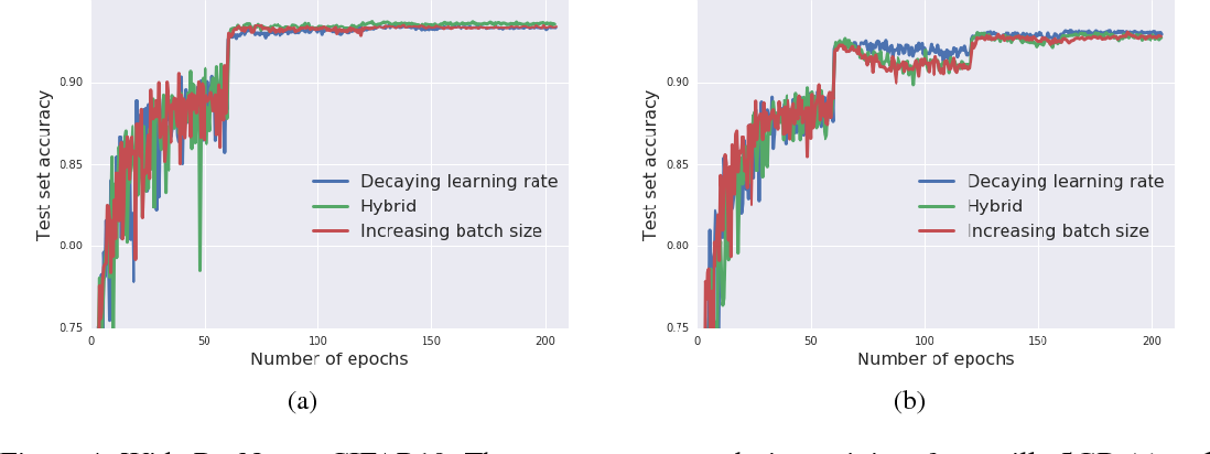 Figure 4 for Don't Decay the Learning Rate, Increase the Batch Size