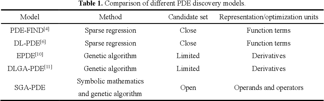 Figure 1 for Any equation is a forest: Symbolic genetic algorithm for discovering open-form partial differential equations (SGA-PDE)