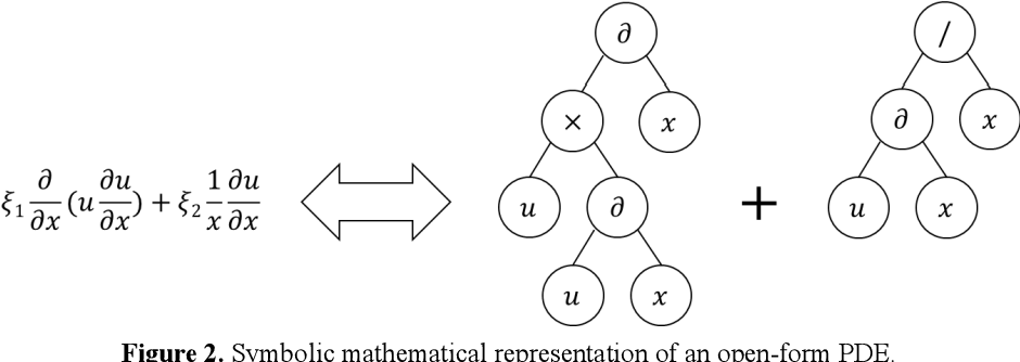 Figure 3 for Any equation is a forest: Symbolic genetic algorithm for discovering open-form partial differential equations (SGA-PDE)