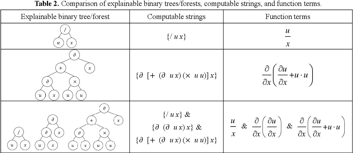 Figure 4 for Any equation is a forest: Symbolic genetic algorithm for discovering open-form partial differential equations (SGA-PDE)