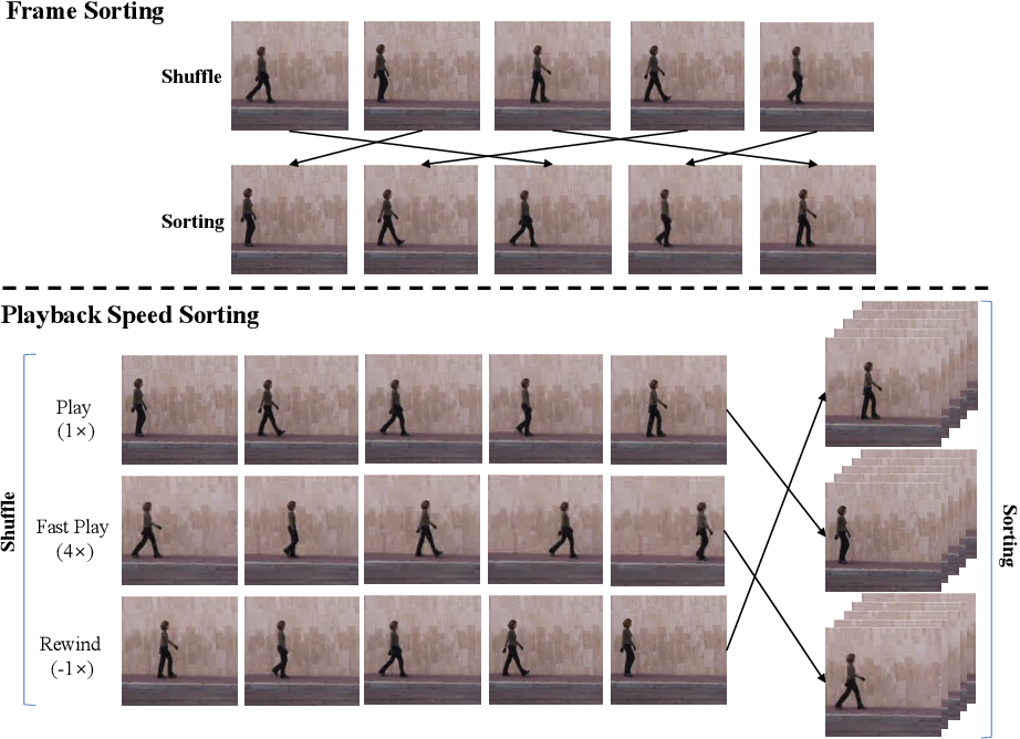 Figure 1 for Self-Supervised Spatio-Temporal Representation Learning Using Variable Playback Speed Prediction