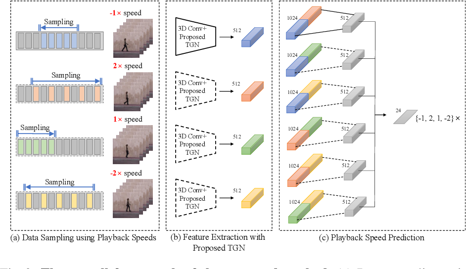 Figure 3 for Self-Supervised Spatio-Temporal Representation Learning Using Variable Playback Speed Prediction