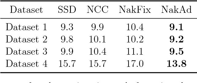 Table 1: Median errors of random registration study for various datasets and similarity metrics.