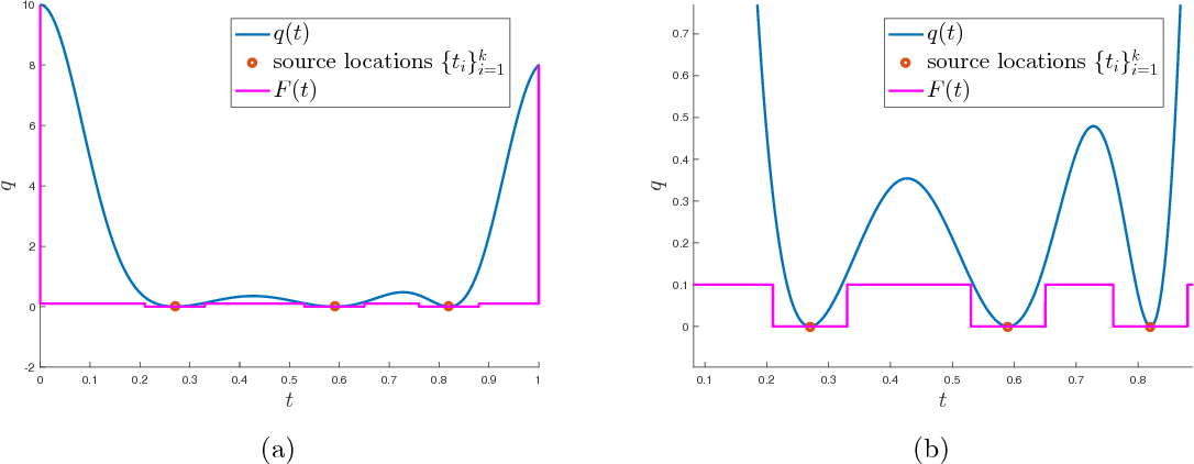 "Figure 4: Example of dual certificate qptq that satisfies the conditions in Lemma 16 where the window function is the Gaussian kernel φptq "" e´t2{σ2 . We take k "" 3 and ti P t0.27, 0.59, 0.82u and the function F ptq such that qptq ě F ptq."