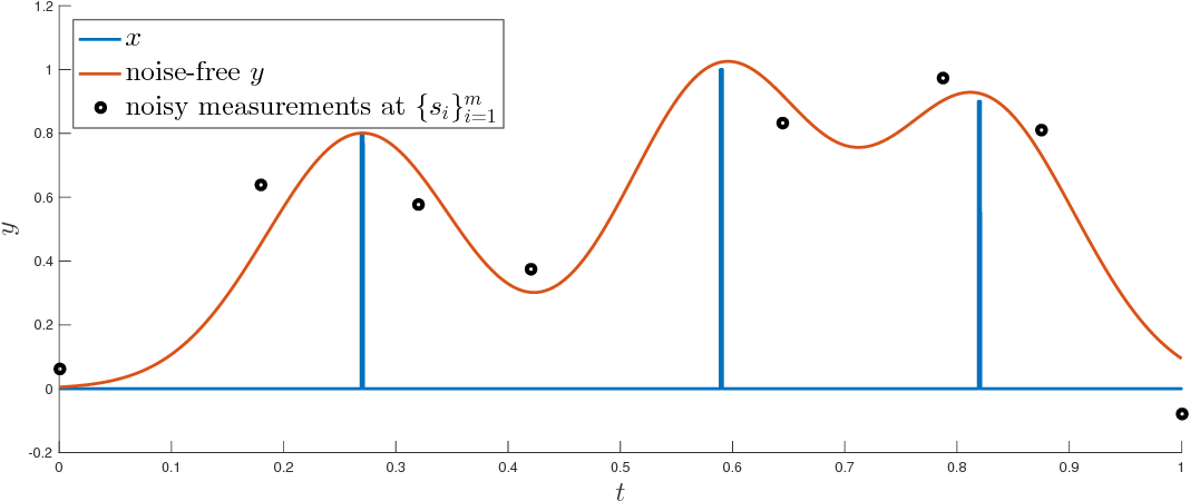 "Figure 1: Example of discrete measure x and measurements where φjptq "" φpt ´ sjq for sj P S and the Gaussian kernel φptq "" e´ t2 σ2 ."