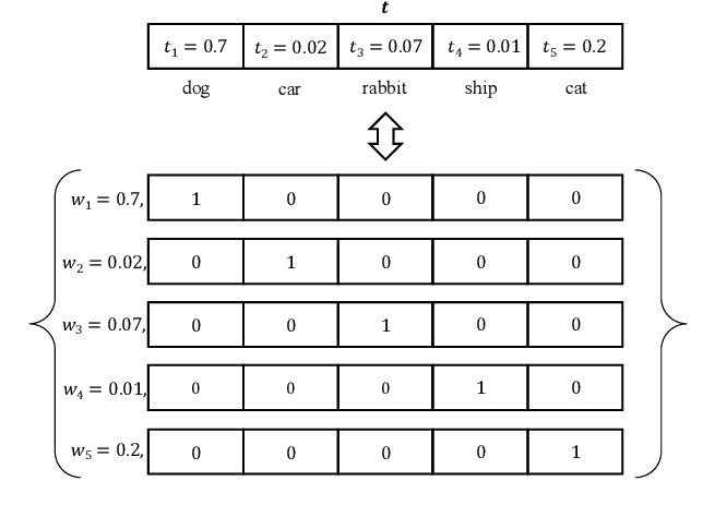 Figure 3 for Distilling Virtual Examples for Long-tailed Recognition