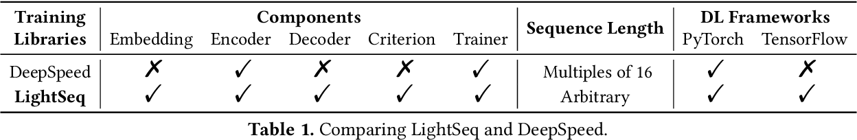 Figure 2 for LightSeq: Accelerated Training for Transformer-based Models on GPUs