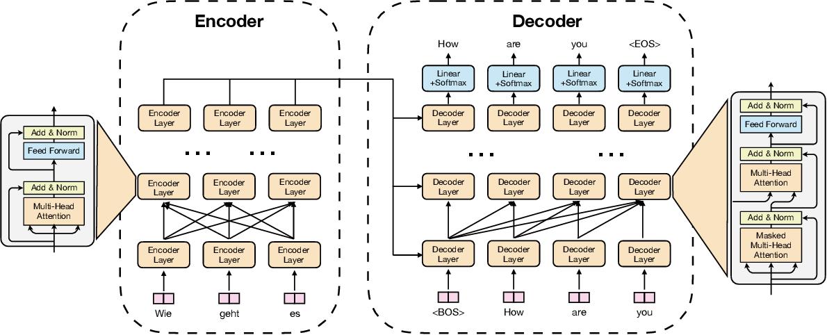 Figure 3 for LightSeq: Accelerated Training for Transformer-based Models on GPUs