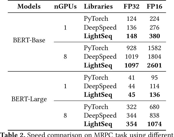 Figure 4 for LightSeq: Accelerated Training for Transformer-based Models on GPUs
