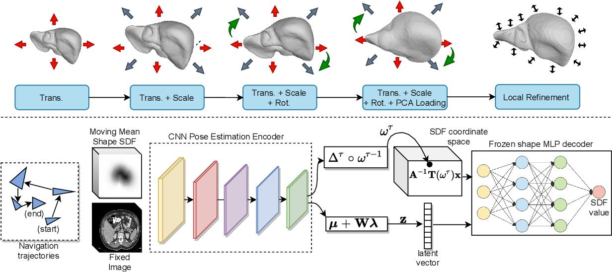 Figure 3 for Deep Implicit Statistical Shape Models for 3D Medical Image Delineation